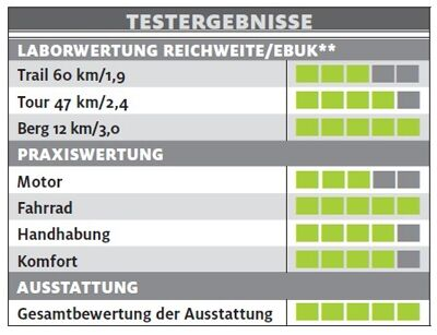 ub-giant-full-e-plus-0-pr0-testergebnisse-e-bike-test-2017 (jpg)